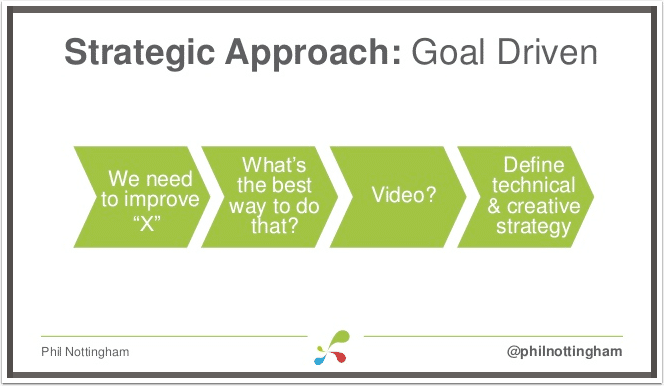 right-approach-for-using-video