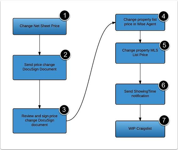 Overview-of-process-with-links-to-step-by-step-guides