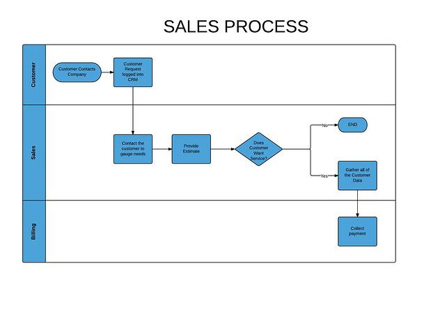 Example_Sales_process_-_New_Page