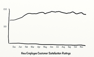 After Customer Satisfaction Ratings.png