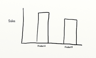 After Sales of product A.png
