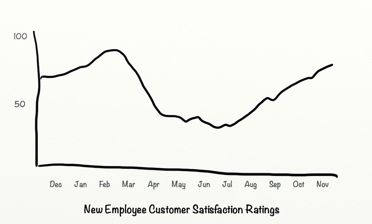 Before Customer Satisfaction Ratings.png