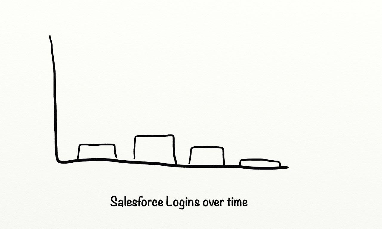 Before Salesforce Logins.png